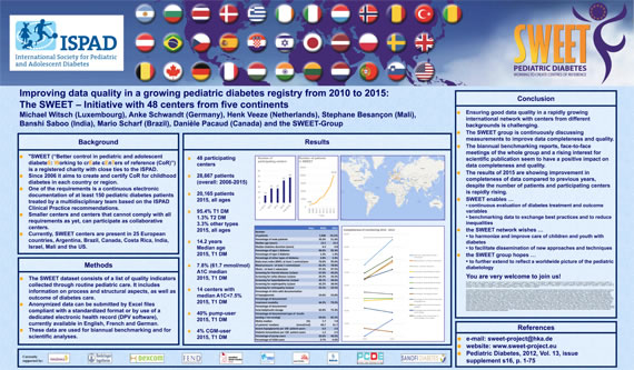 Improving data quality in a growing pediatric diabetes registry from 2010 to 2015: The SWEET – Initiative with 48 centers from five continents